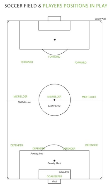 soccer field diagram 60x45