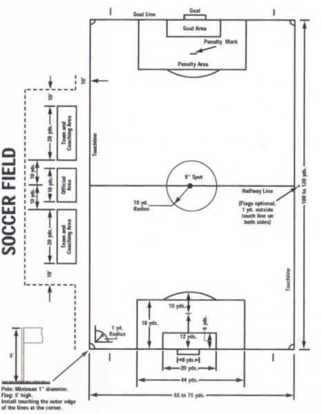 soccer field diagram with labels
