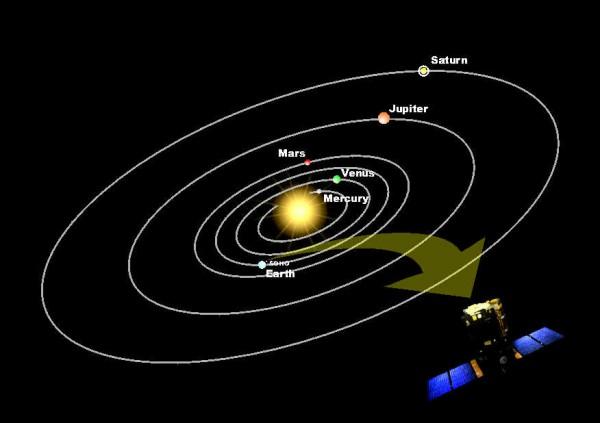 solar system diagram fill in