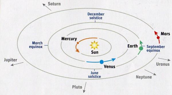 solar system diagram worksheet