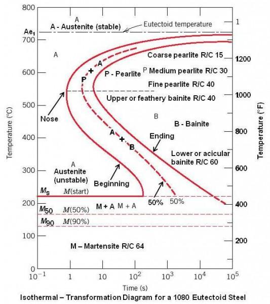 ttt diagram 1095 carbon steel