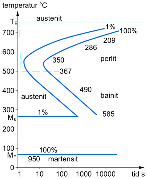 ttt diagram for steel