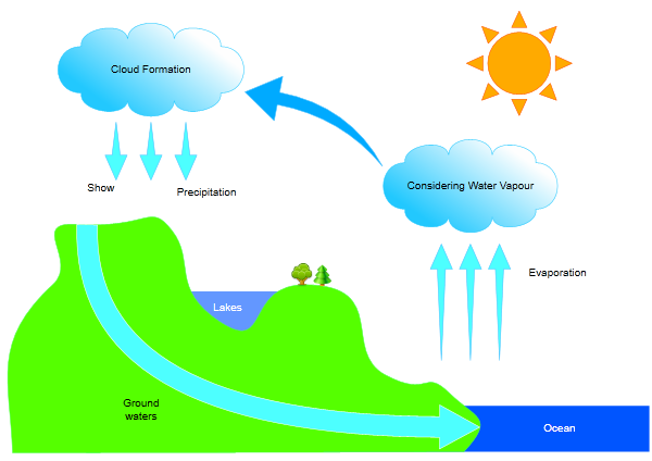 water cycle diagram to label