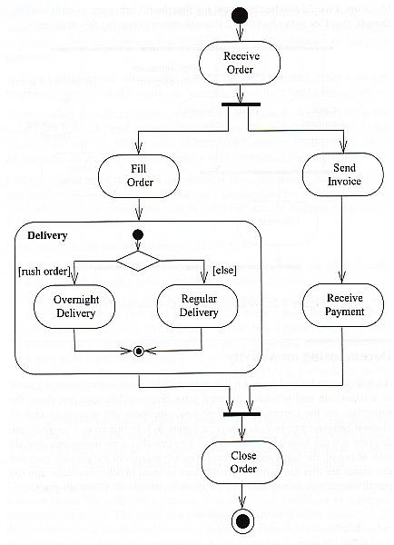 activity diagram example of payment options