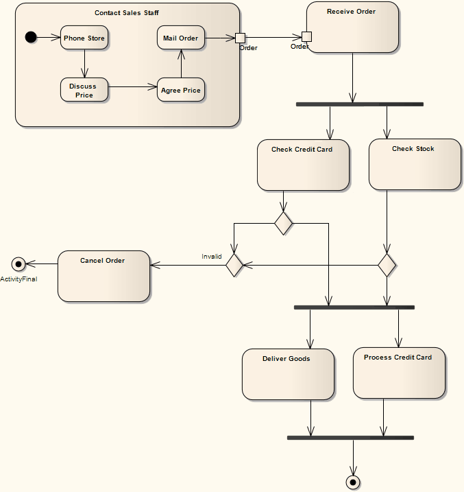 activity diagram example on dialogs