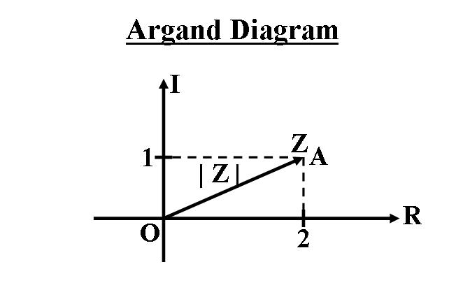 argand diagram grapher