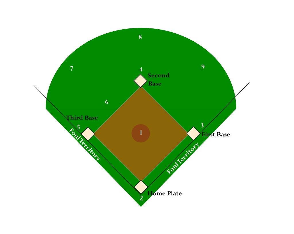 baseball field diagram blank