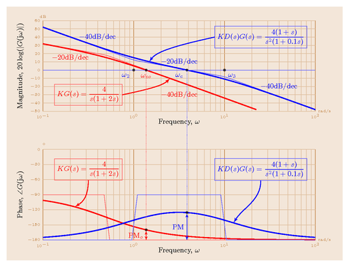 bode diagram using matlab
