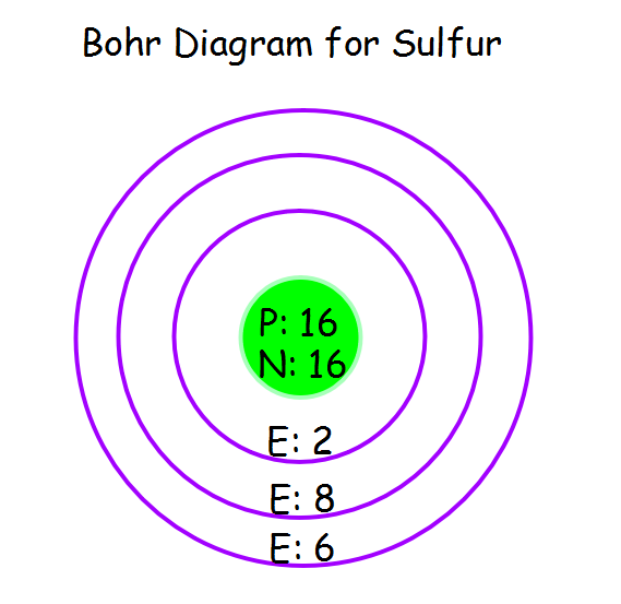 bohr diagram for all elements