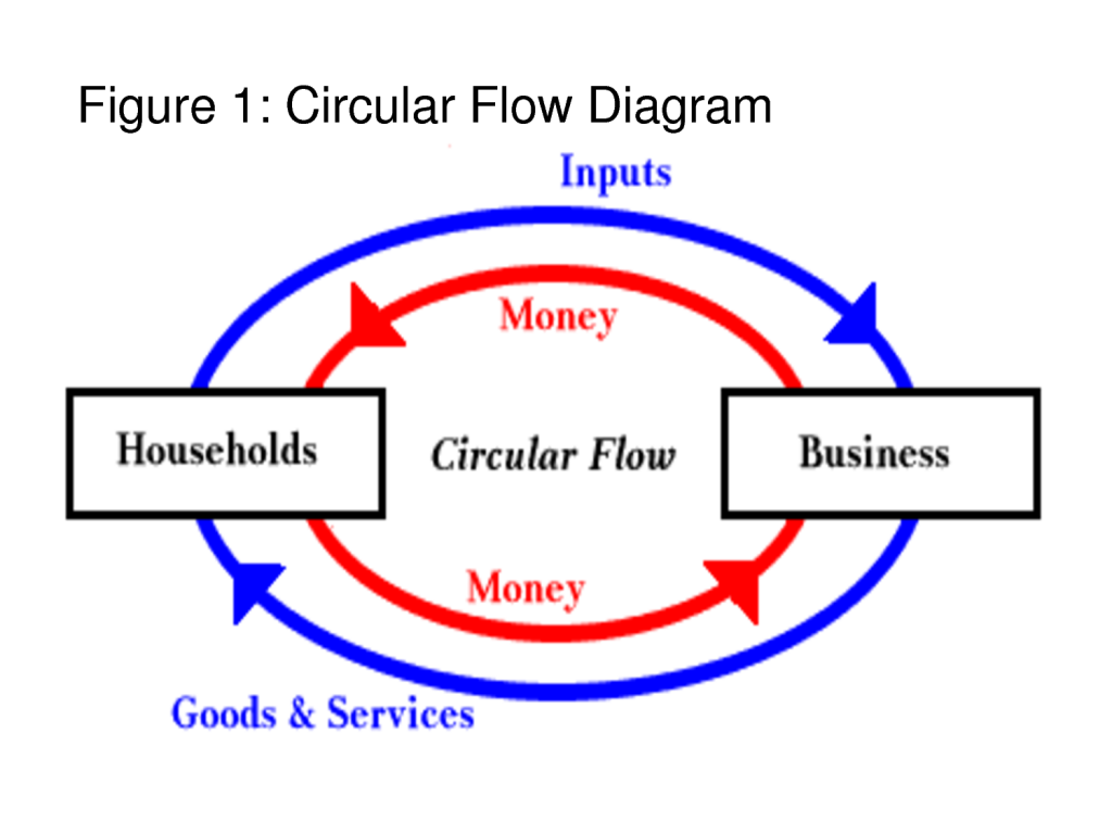circular flow diagram explanation