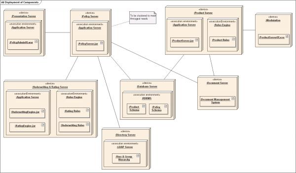 deployment diagram cloud