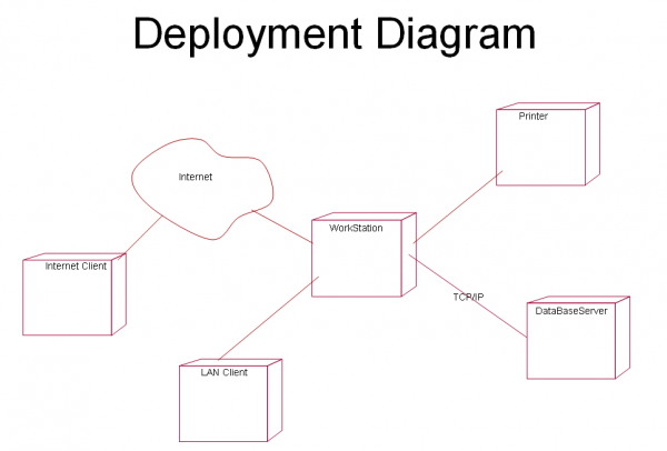 deployment diagram tutorial