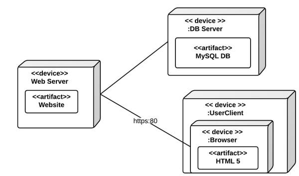 deployment diagram visio 2013
