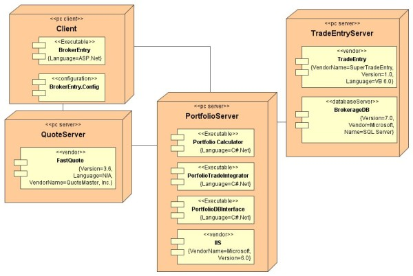 deployment diagram visio