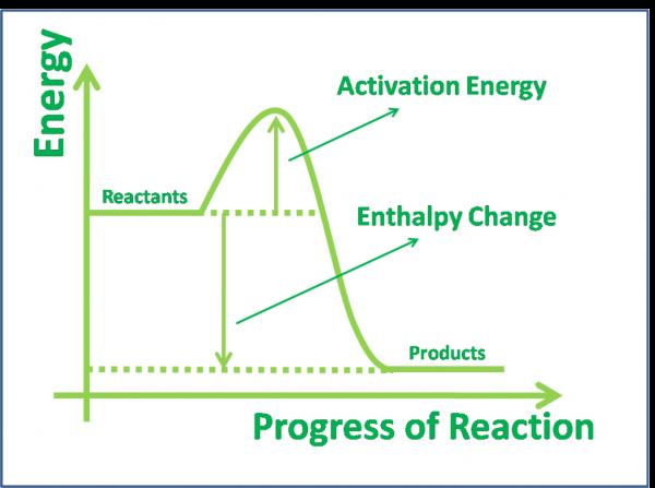 energy level diagram for chlorine