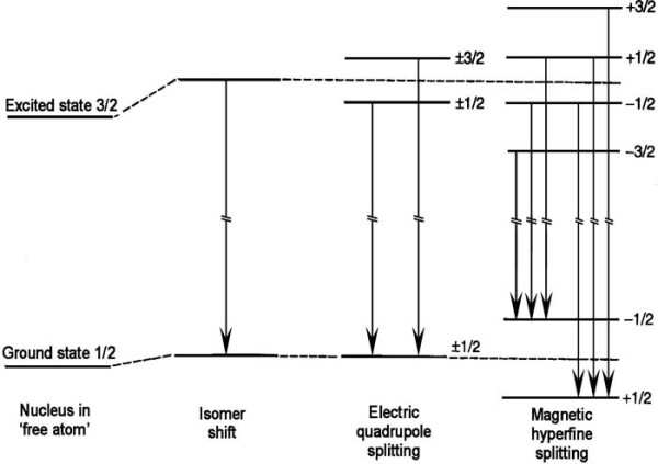 energy level diagram for helium