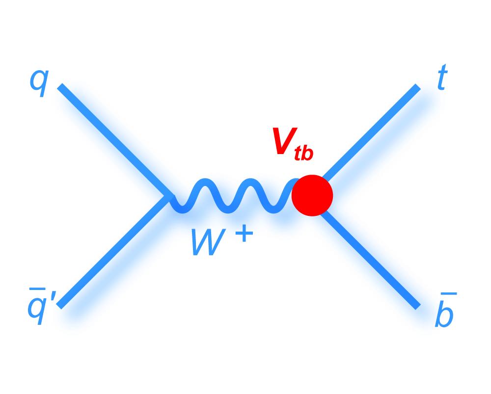 feynman diagrams made simple
