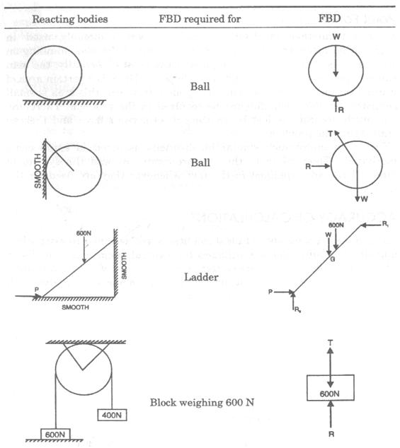 free body diagrams physics