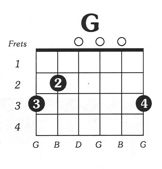 guitar chord diagrams blank