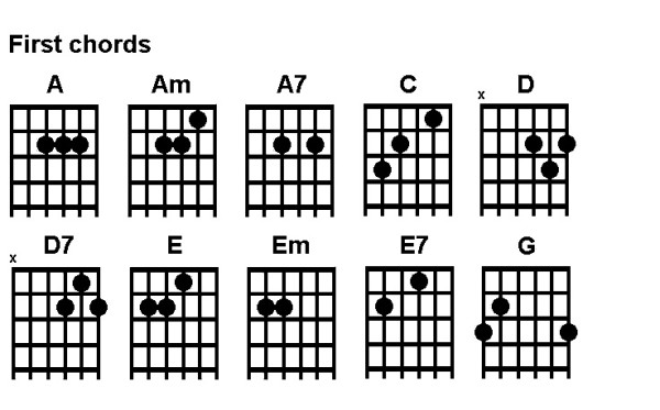 guitar chord diagrams pdf
