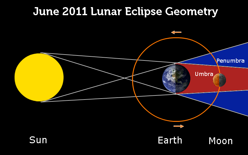 lunar eclipse diagram images