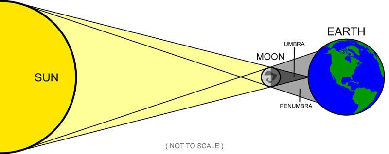 lunar eclipse diagram labeled