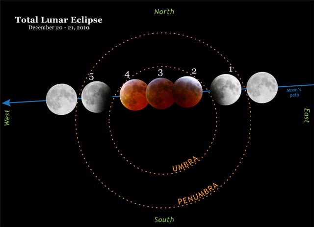 lunar eclipse diagrams for kids