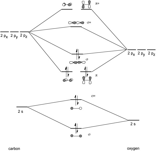 molecular orbital diagram o2