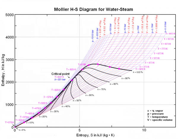 mollier diagram for steam