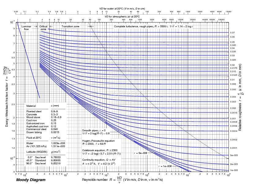 moody diagram pdf