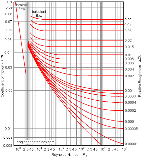 moody diagram relative roughness