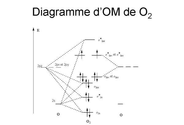 orbital diagram for boron
