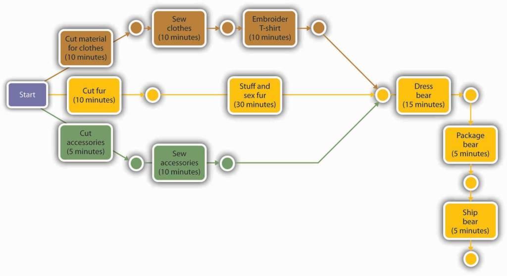 pert diagram critical path