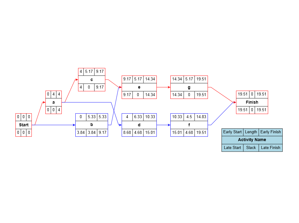 pert diagram definition