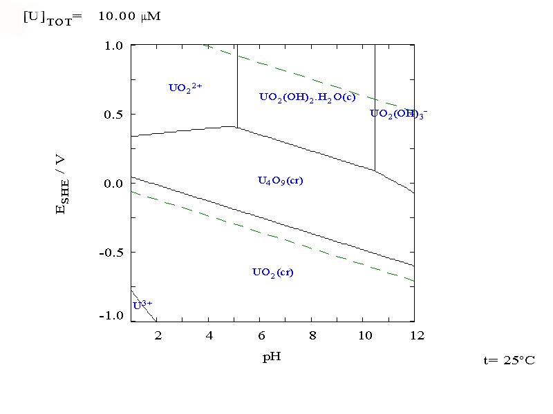 pourbaix diagram titanium