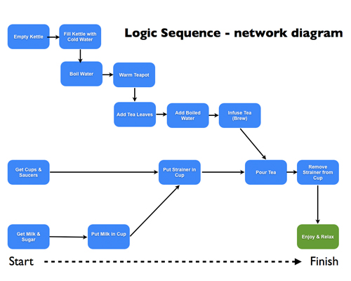 project network diagram template