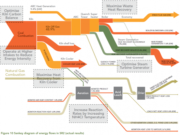 sankey diagram freeware