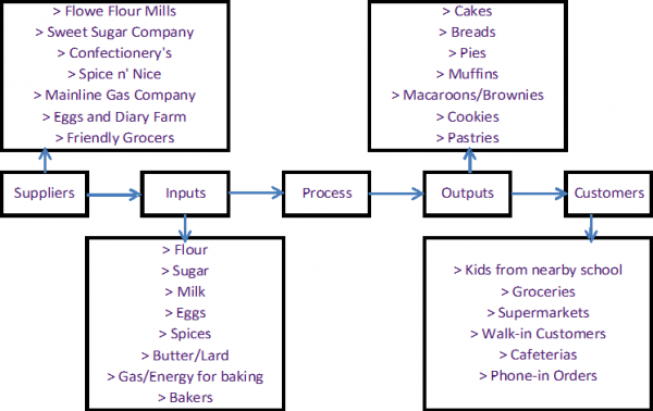 sipoc diagram definition