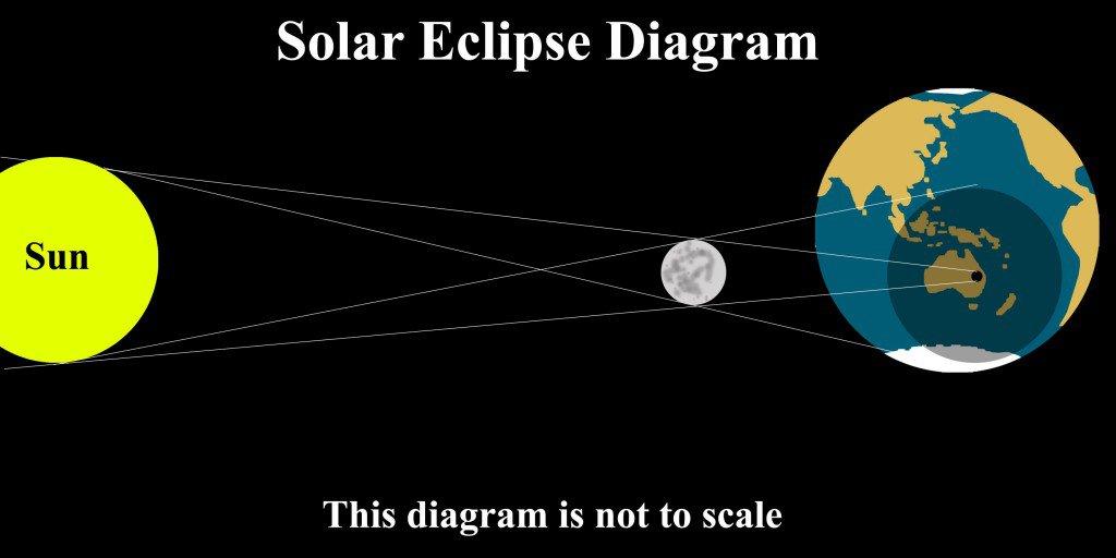 solar eclipse diagram black and white