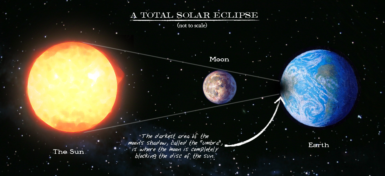 solar eclipse diagram with umbra and penumbra