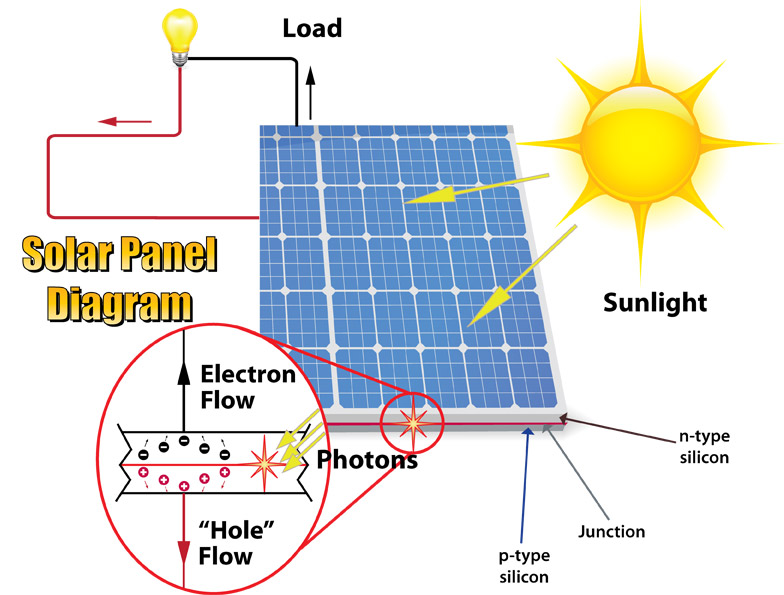 solar panel diagram for electricity