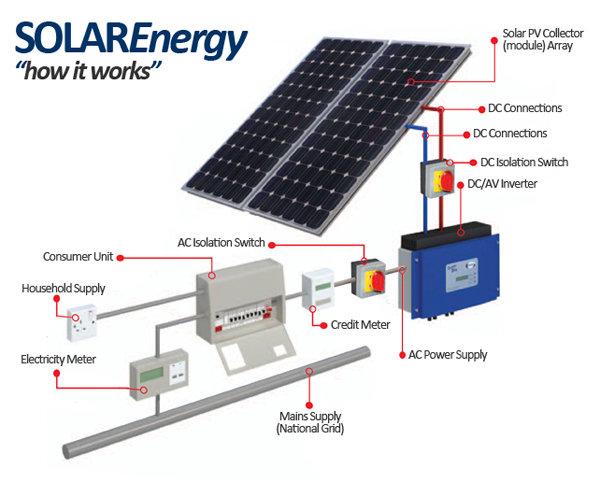 solar panel diagram for kids