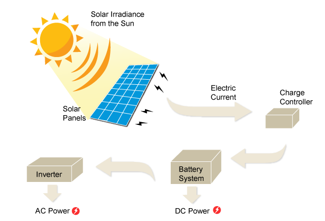 solar panel diagram how it works
