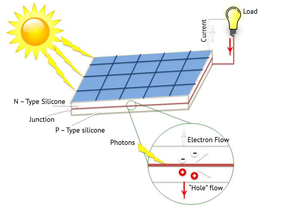 solar panel diagram pictures