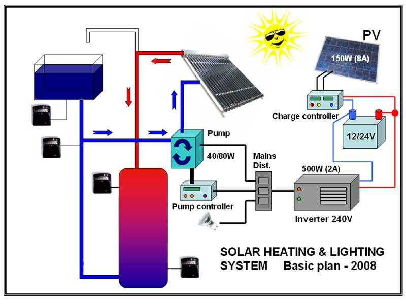 solar panel diagrams free
