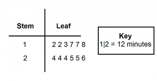 stem and leaf diagram definition
