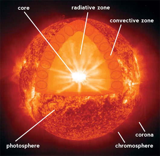 sun diagram with labels