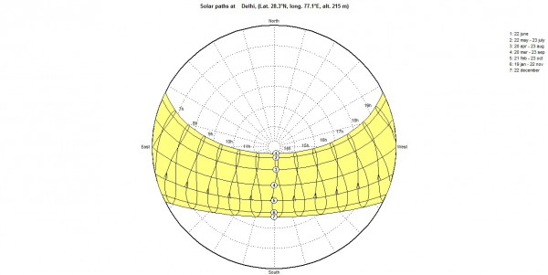 sun path diagram latitude