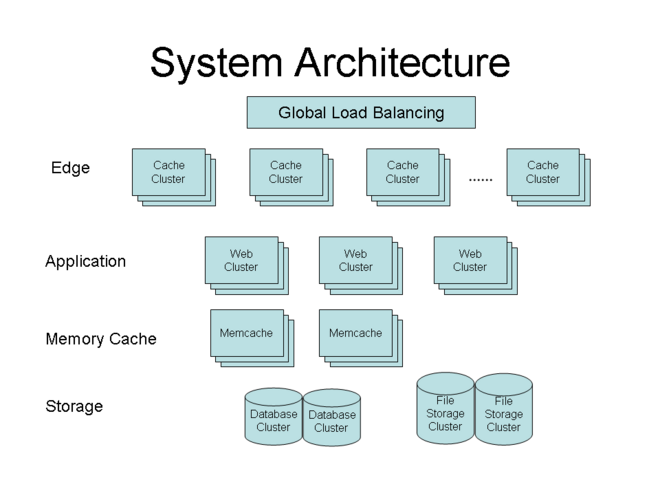 system architecture diagram template