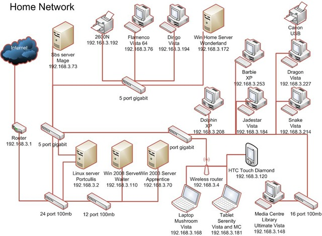 visio network diagram examples download